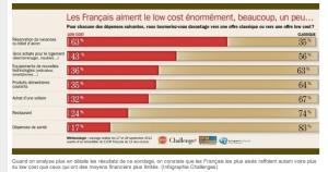 LE LOW COST PROGRESSE SUR TOUS LES MARCHÉS / BVA Sept 2012
