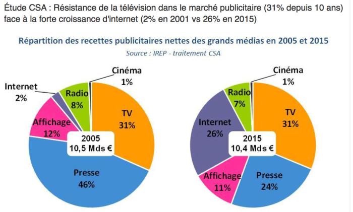 """Décidément le tandem TV & Digital c'est l'avenir. Nous appelons cela """"la telewwwision®"""""""