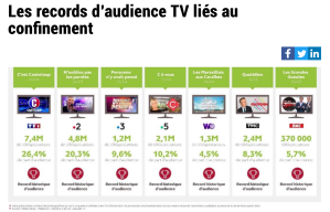 Les audiences TV explosent pendant le Covid-19